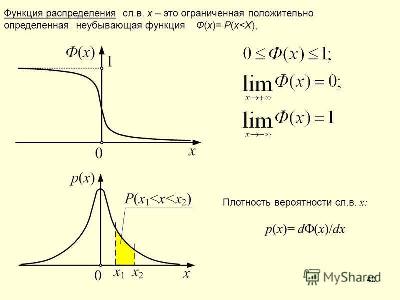 40 Функция распределения сл.в. x – это ограниченная положительно определенная неубывающая функция Ф(х)= Р(x<X), Плотность вероятности сл.в. x: p(x)= d (x)/dx