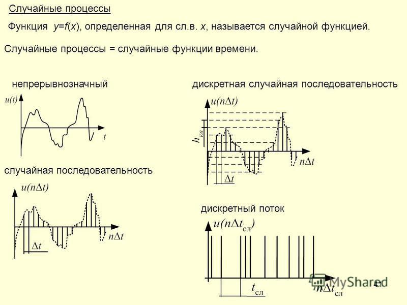 41 Функция y=f(x), определенная для сл.в. x, называется случайной функцией. Случайные процессы непрерывнозначный случайная последовательность дискретная случайная последовательность дискретный поток Случайные процессы = случайные функции времени.