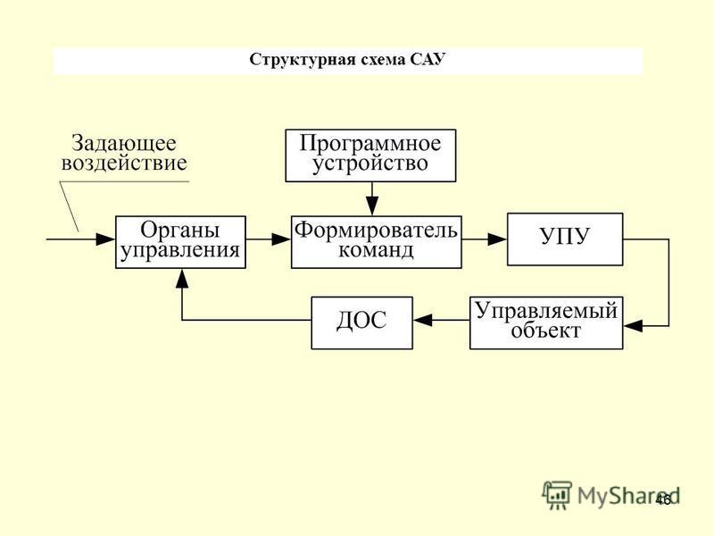 46 Структурная схема САУ