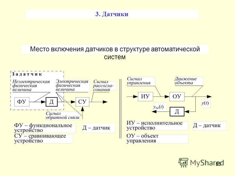 55 Место включения датчиков в структуре автоматической систем 3. Датчики