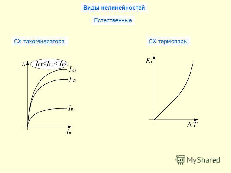 11 Виды нелинейностей Естественные СХ тахогенератораСХ термопары