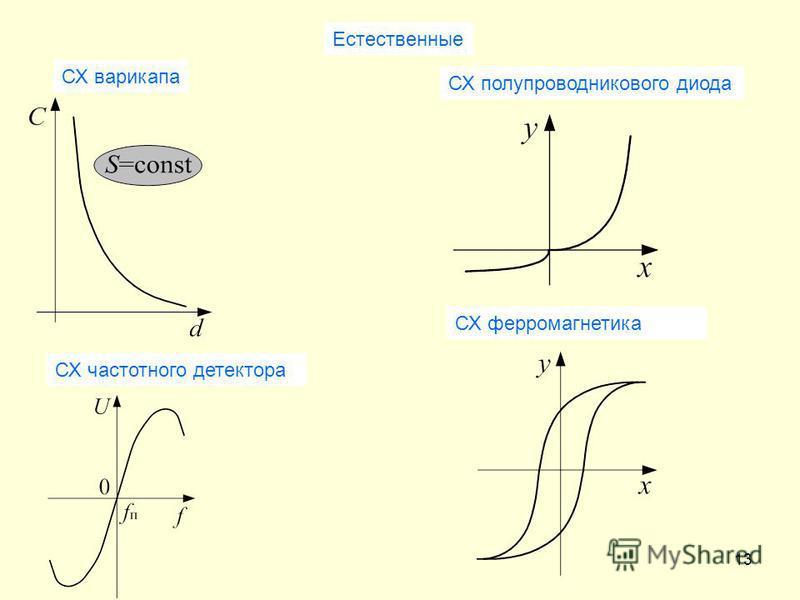 13 Естественные СХ варикапа СХ полупроводникового диода СХ частотного детектора СХ ферромагнетика