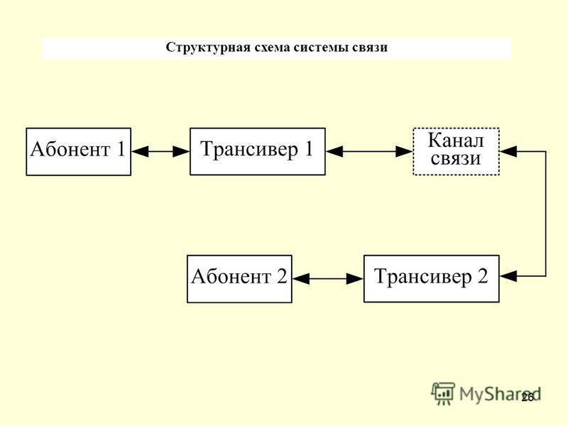 26 Структурная схема системы связи