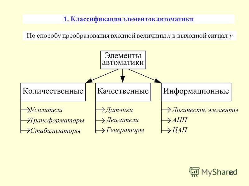 27 1. Классификация элементов автоматики По способу преобразования входной величины x в выходной сигнал y