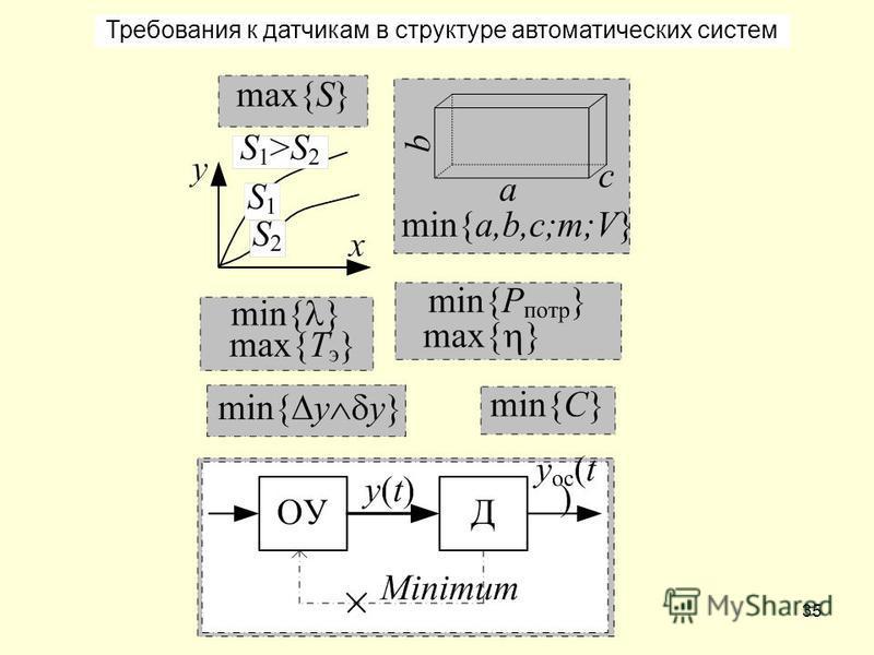 35 Требования к датчикам в структуре автоматических систем