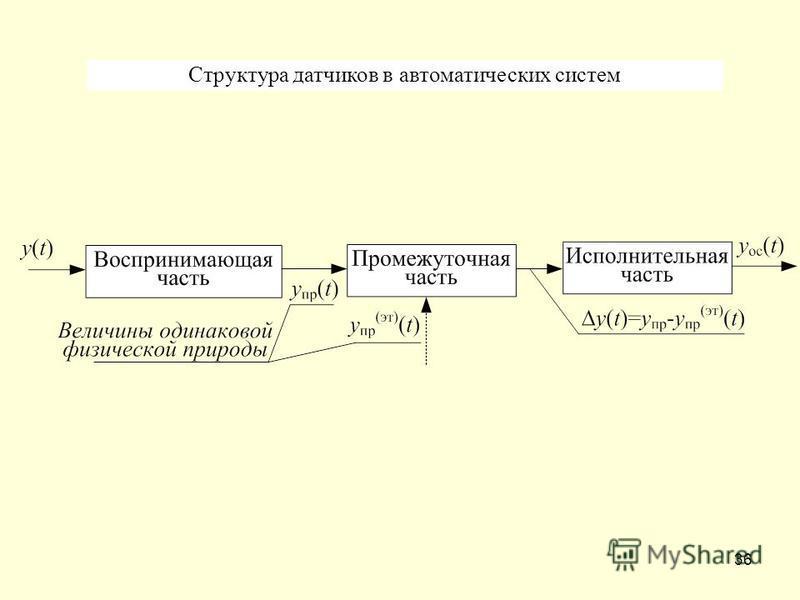 36 Структура датчиков в автоматических систем