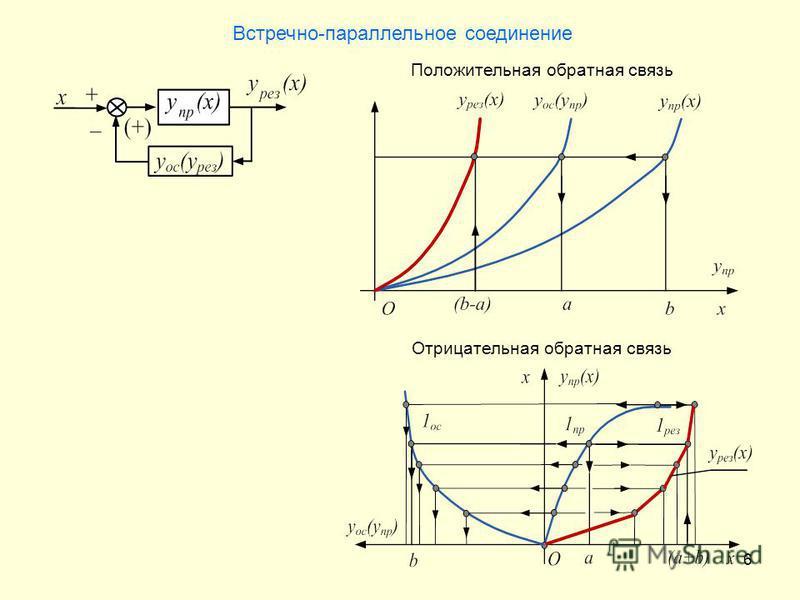 6 Встречно-параллельное соединение Отрицательная обратная связь Положительная обратная связь