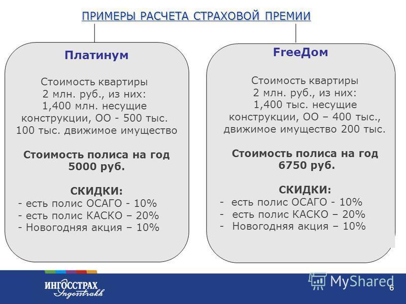 6 Free Дом Платинум Стоимость квартиры 2 млн. руб., из них: 1,400 млн. несущие конструкции, ОО - 500 тыс. 100 тыс. движимое имущество Стоимость полиса на год 5000 руб. СКИДКИ: - есть полис ОСАГО - 10% - есть полис КАСКО – 20% - Новогодняя акция – 10%