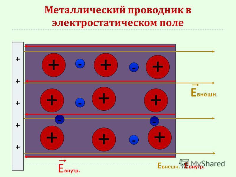 Металлический проводник в электростатическом поле ++++++++++ ++ + + + + + + + - - - - - - Е внешнее. Е внутр. Е внешнее.= Е внутр.