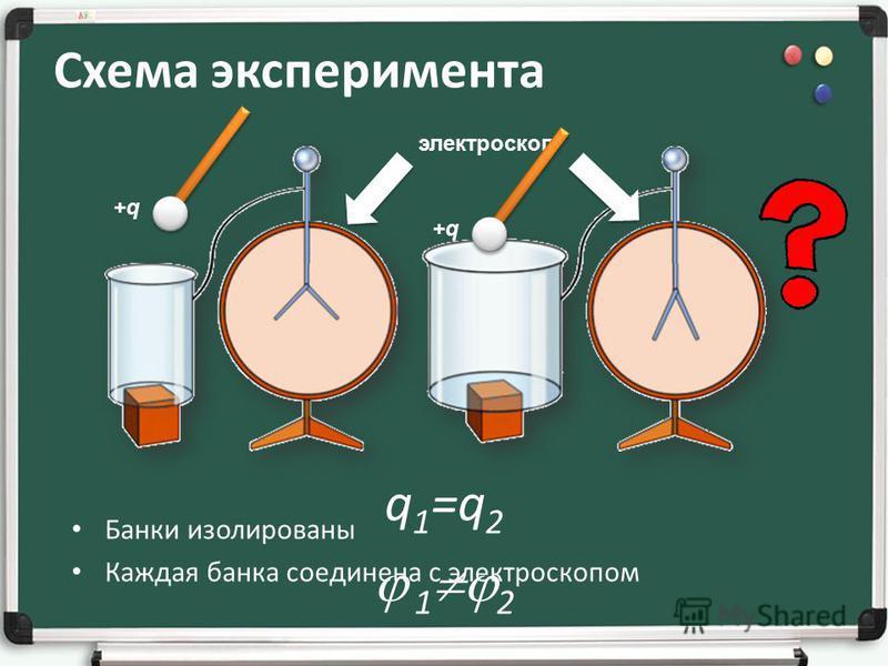 Схема эксперимента Банки изолированы Каждая банка соединена с электроскопом электроскоп +q+q+q+q q 1 =q 2 1 2