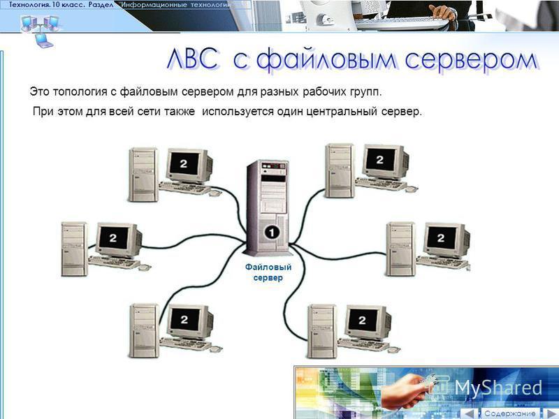 Технология. 10 класс. Раздел Информационные технологии Это топология с файловым сервером для разных рабочих групп. При этом для всей сети также используется один центральный сервер. Файловый сервер Содержание