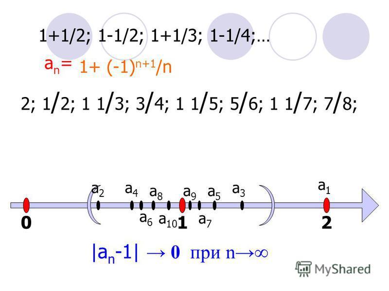 1+1/2; 1-1/2; 1+1/3; 1-1/4;… an=an= 1+(-1) n+1 /n 2; 1 / 2; 1 1 / 3; 3 / 4; 1 1 / 5; 5 / 6; 1 1 / 7; 7 / 8; 012 a1a1 a2a2 a3a3 a4a4 a5a5 a6a6 a7a7 a8a8 a9a9 a 10  a n -1  0 при n