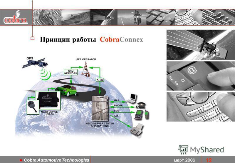 март, 2006 Cobra Automotive Technologies 12 Принцип работы CobraConnex