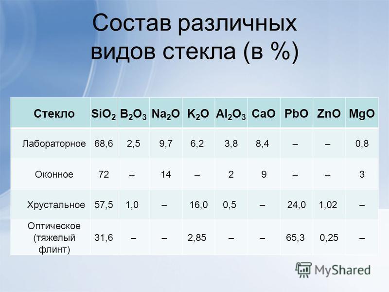 Состав различных видов стекла (в %) СтеклоSiO 2 B2O3B2O3 Na 2 OK2OK2OAl 2 O 3 CaOPbOZnOMgO Лабораторное 68,62,59,76,2 3,88,4 – – 0,8 Оконное 72– 14– 29– – 3 Хрустальное 57,51,0 – 16,00,5 – 24,01,02 – Оптическое (тяжелый флинт) 31,6–– 2,85 –– 65,3 0,2