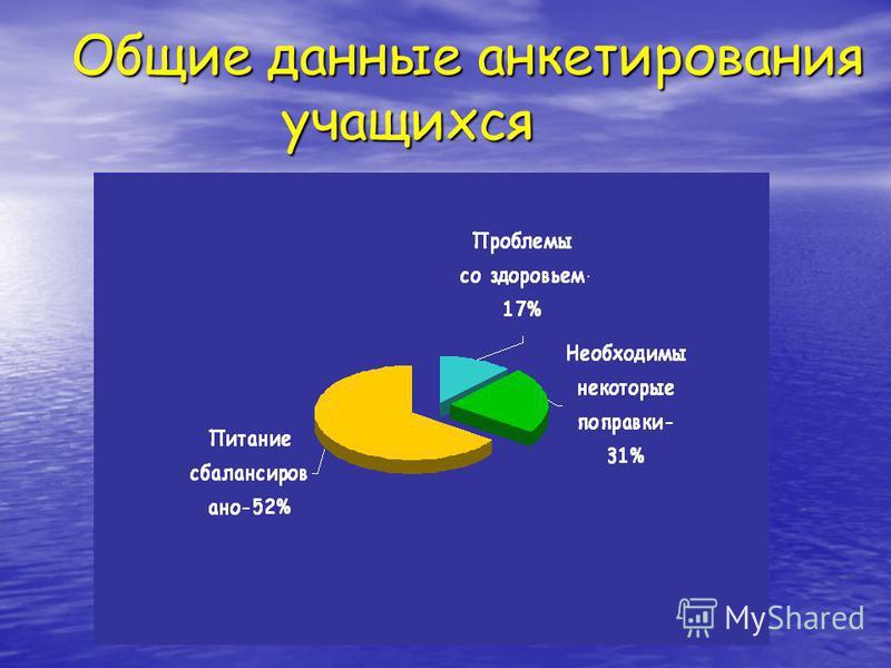 Общие данные анкетирования учащихся Общие данные анкетирования учащихся