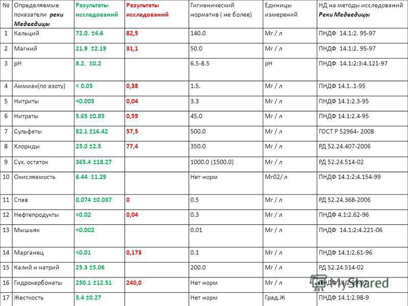 Определяемые показатели реки Медведицы Результаты исследований Гигиенический норматив ( не более) Единицы измерений НД на методы исследований Реки Медведицы 1Кальций 72.0. ±4.682,5140.0Мг / лПНДФ 14.1:2. 95-97 2Магний 21.9 ±2.1931,150.0Мг / лПНДФ 14.
