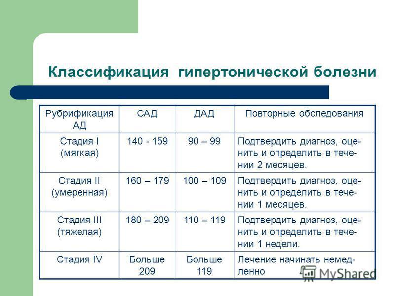 Классификация гипертонической болезни Рубрификация АД САДДАДПовторные обследования Стадия I (мягкая) 140 - 15990 – 99Подтвердить диагноз, оценить и определить в течении 2 месяцев. Стадия II (умеренная) 160 – 179100 – 109Подтвердить диагноз, оценить и