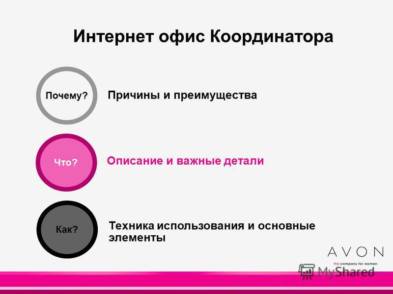 Интернет офис Координатора 10 Почему? Причины и преимущества Описание и важные детали Техника использования и основные элементы Что? Как?