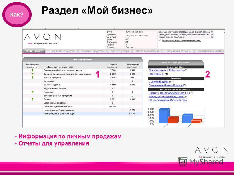 Раздел «Мой бизнес» 20 Как? Информация по личным продажам Отчеты для управления 12