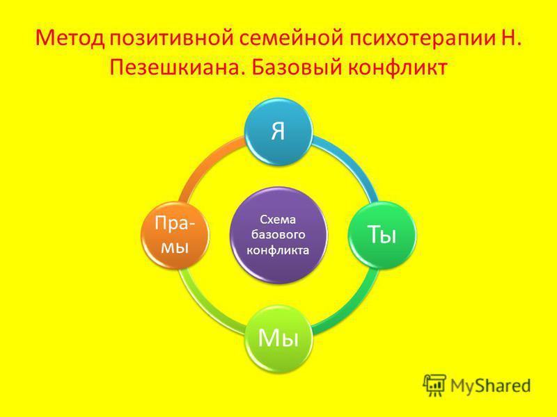 Метод позитивной семейной психотерапии Н. Пезешкиана. Базовый конфликт Схема базового конфликта ЯТы Мы Пра- мы