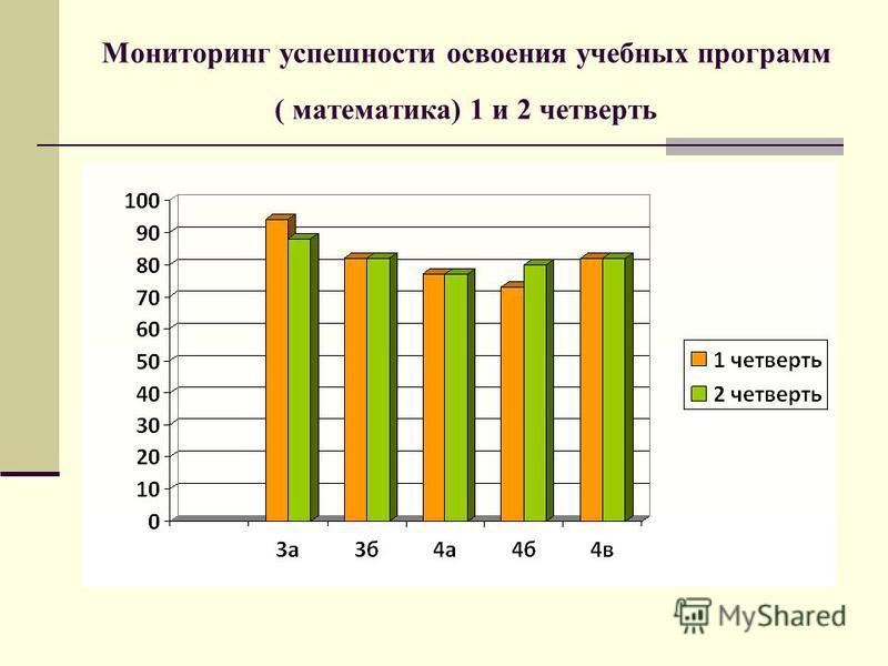 Мониторинг успешности освоения учебных программ ( математика) 1 и 2 четверть