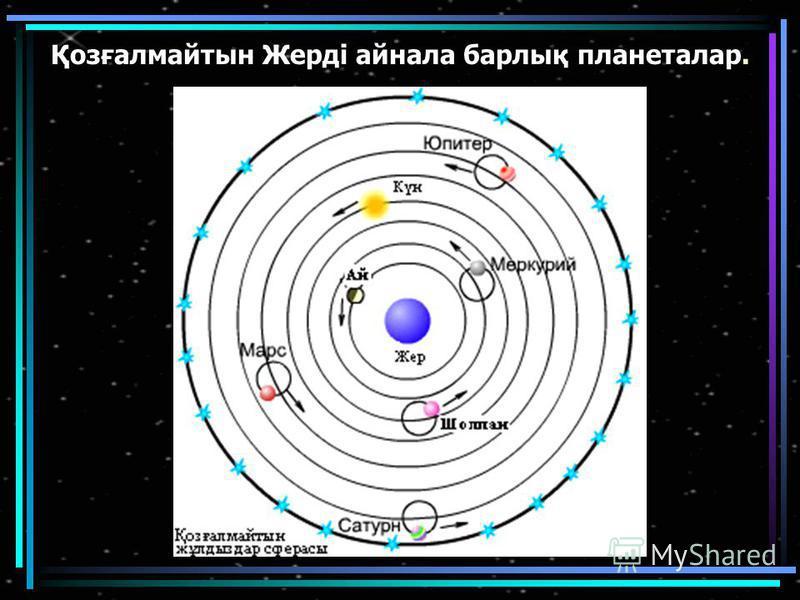 Қозғалмайтын Жерді айнала барлық планеталар.