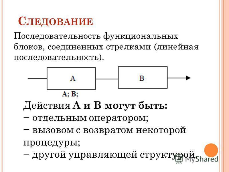 С ЛЕДОВАНИЕ Последовательность функциональных блоков, соединенных стрелками (линейная последовательность). Действия А и В могут быть: отдельным оператором; вызовом с возвратом некоторой процедуры; другой управляющей структурой.