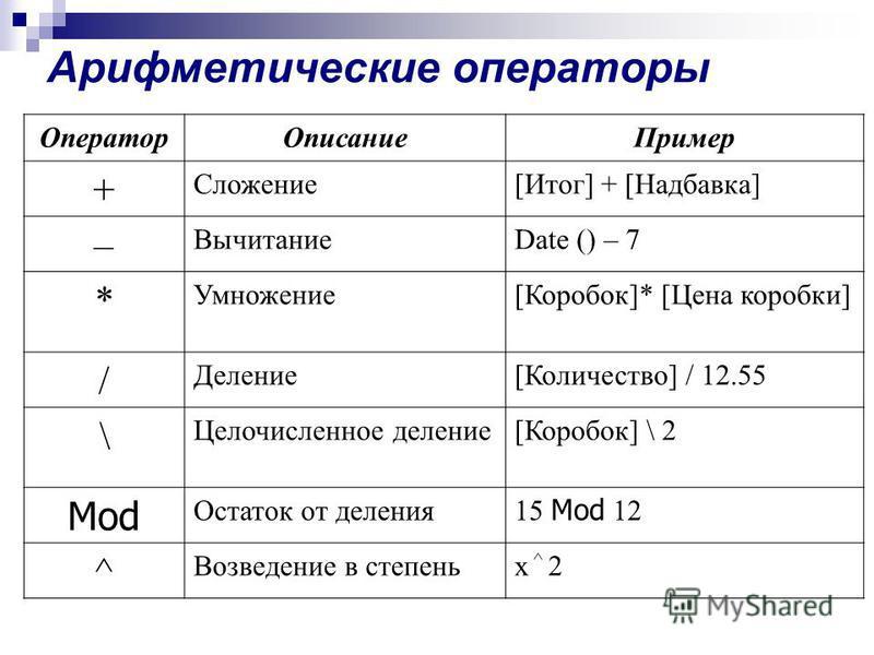 Арифметические операторы Оператор Описание Пример + Сложение[Итог] + [Надбавка] – ВычитаниеDate () – 7 * Умножение[Коробок]* [Цена коробки] / Деление[Количество] / 12.55 \ Целочисленное деление[Коробок] \ 2 Mod Остаток от деления 15 Mod 12 ^ Возведен