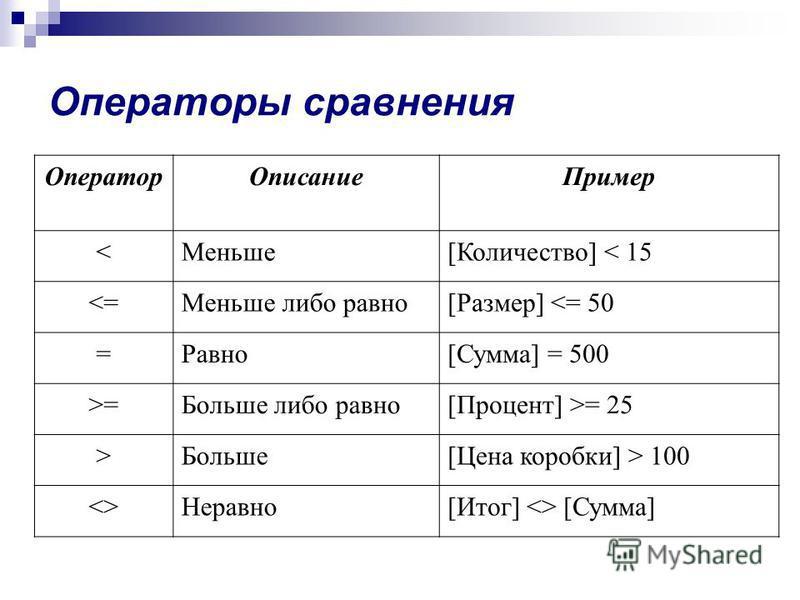 Операторы сравнения Оператор Описание Пример <Меньше[Количество] < 15 <=Меньше либо равно[Размер] <= 50 =Равно[Сумма] = 500 >=Больше либо равно[Процент] >= 25 >Больше[Цена коробки] > 100 <>Неравно[Итог] <> [Сумма]