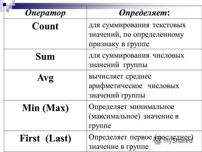Оператор Определяет: Count для суммирования текстовых значений, по определенному признаку в группе Sum для суммирования числовых значений группы Avg вычисляет среднее арифметическое числовых значений группы Min (Max) Определяет минимальное (максималь