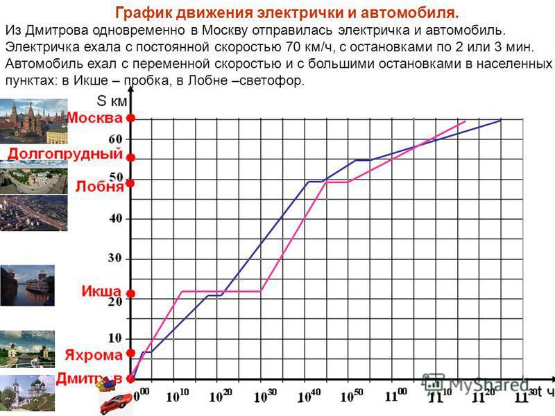 График движения электрички и автомобиля. Из Дмитрова одновременно в Москву отправилась электричка и автомобиль. Электричка ехала с постоянной скоростью 70 км/ч, с остановками по 2 или 3 мин. Автомобиль ехал с переменной скоростью и с большими останов