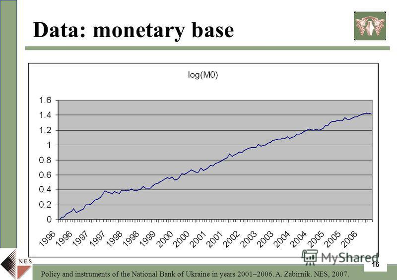 Policy and instruments of the National Bank of Ukraine in years 2001–2006. A. Zabirnik. NES, 2007. 16 Data: monetary base