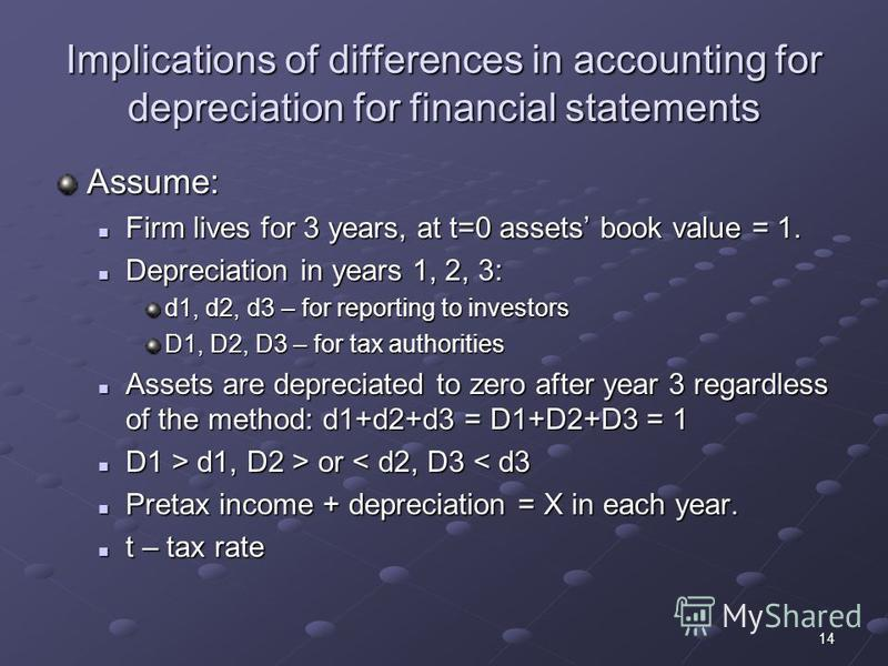 14 Implications of differences in accounting for depreciation for financial statements Assume: Firm lives for 3 years, at t=0 assets book value = 1. Firm lives for 3 years, at t=0 assets book value = 1. Depreciation in years 1, 2, 3: Depreciation in