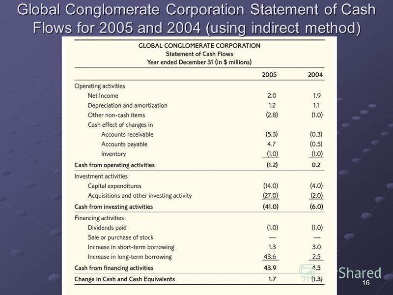 16 Global Conglomerate Corporation Statement of Cash Flows for 2005 and 2004 (using indirect method)