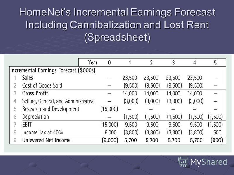 HomeNets Incremental Earnings Forecast Including Cannibalization and Lost Rent (Spreadsheet)