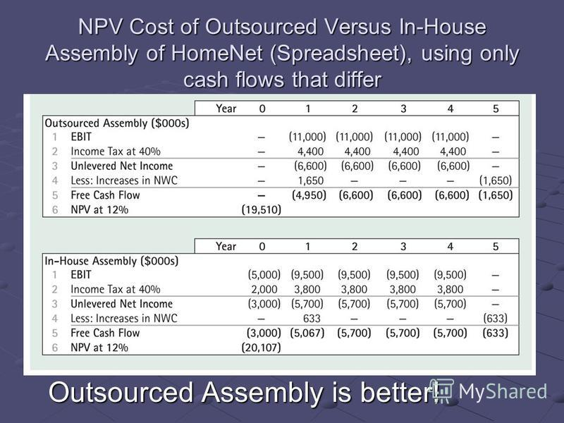 NPV Cost of Outsourced Versus In-House Assembly of HomeNet (Spreadsheet), using only cash flows that differ Outsourced Assembly is better!