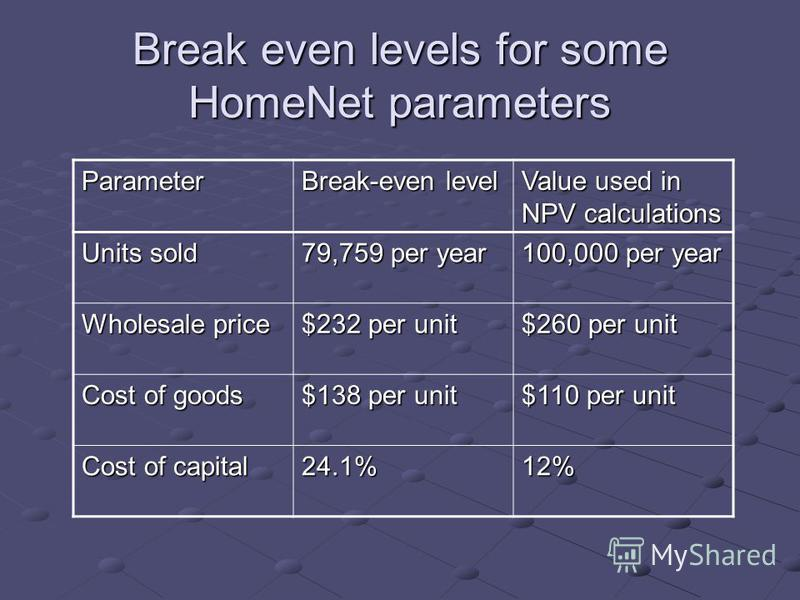 Break even levels for some HomeNet parameters Parameter Break-even level Value used in NPV calculations Units sold 79,759 per year 100,000 per year Wholesale price $232 per unit $260 per unit Cost of goods $138 per unit $110 per unit Cost of capital