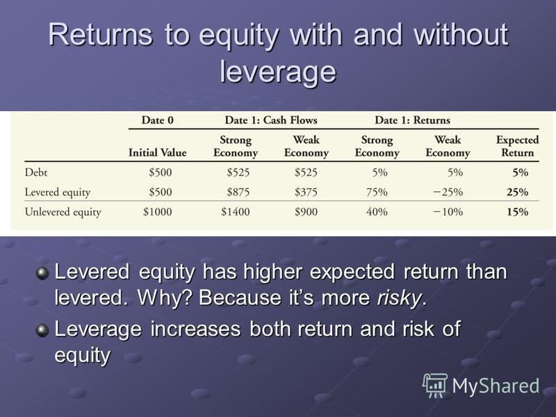 Returns to equity with and without leverage Levered equity has higher expected return than levered. Why? Because its more risky. Leverage increases both return and risk of equity