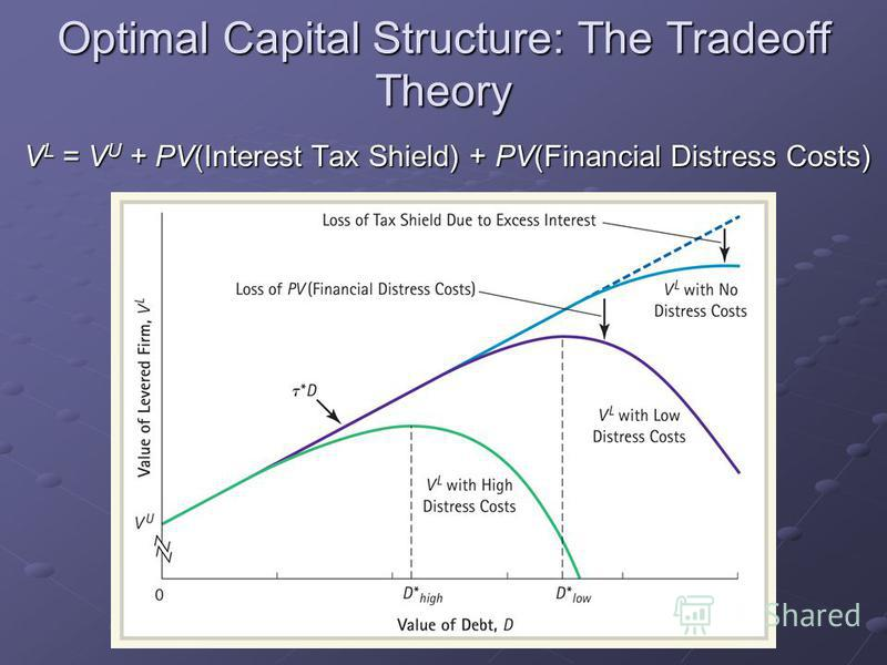 Optimal Capital Structure: The Tradeoff Theory V L = V U + PV(Interest Tax Shield) + PV(Financial Distress Costs)