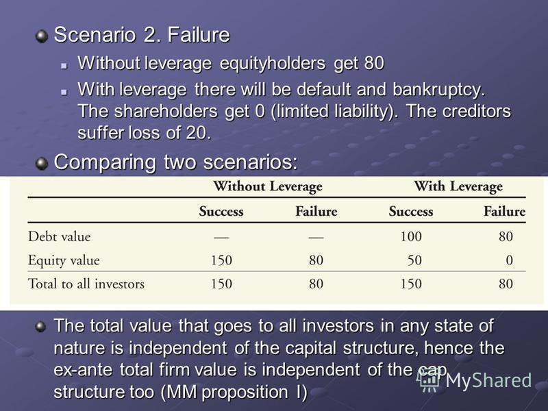 Scenario 2. Failure Without leverage equityholders get 80 Without leverage equityholders get 80 With leverage there will be default and bankruptcy. The shareholders get 0 (limited liability). The creditors suffer loss of 20. With leverage there will