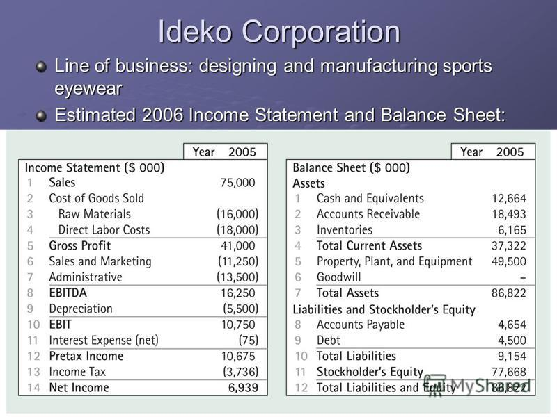 Ideko Corporation Line of business: designing and manufacturing sports eyewear Estimated 2006 Income Statement and Balance Sheet: