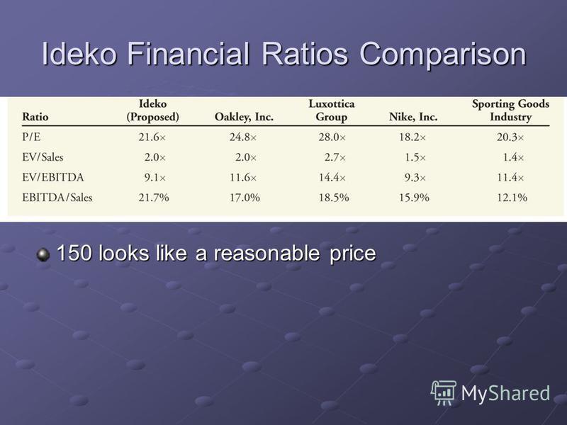Ideko Financial Ratios Comparison 150 looks like a reasonable price