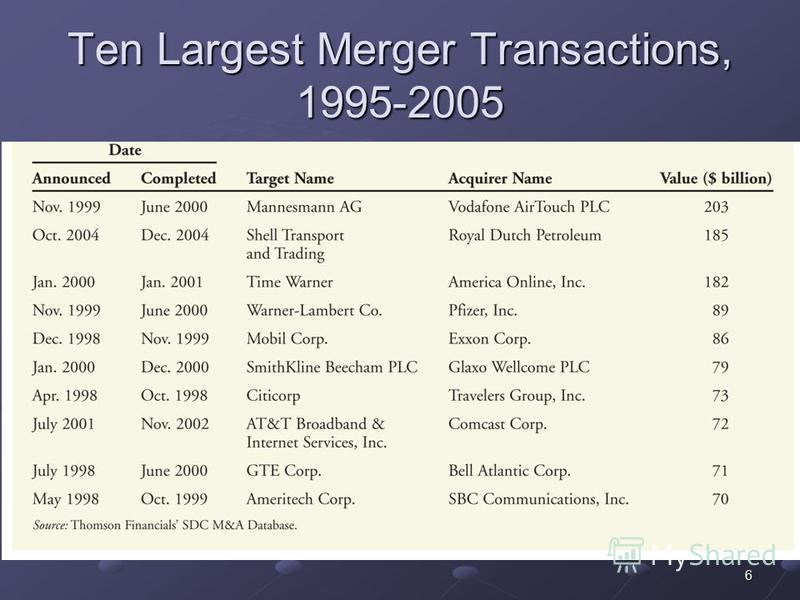 6 Ten Largest Merger Transactions, 1995-2005