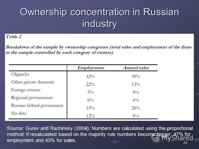 20 Ownership concentration in Russian industry Source: Gurev and Rachinsky (2004). Numbers are calculated using the proportional method; if recalculated based on the majority rule numbers become bigger: 47% for employment and 43% for sales.