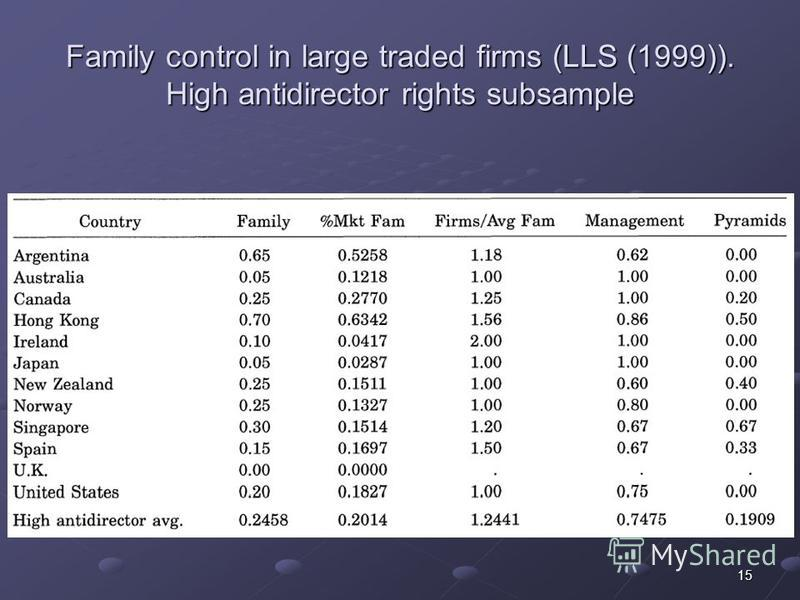 15 Family control in large traded firms (LLS (1999)). High antidirector rights subsample