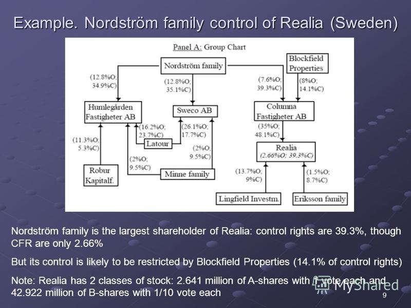 9 Example. Nordström family control of Realia (Sweden) Nordström family is the largest shareholder of Realia: control rights are 39.3%, though CFR are only 2.66% But its control is likely to be restricted by Blockfield Properties (14.1% of control ri
