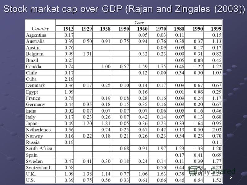 2 Stock market cap over GDP (Rajan and Zingales (2003))
