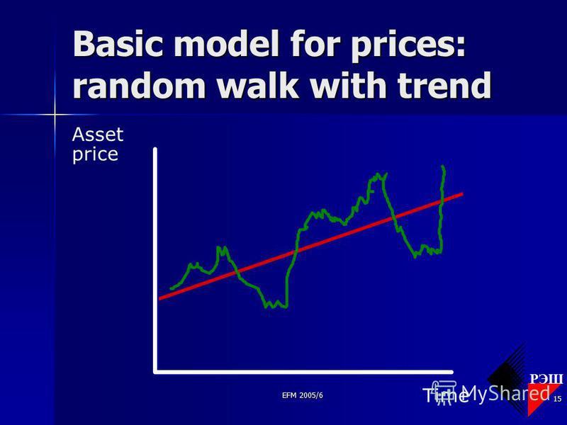 РЭШ EFM 2005/6 15 Basic model for prices: random walk with trend Asset price Time