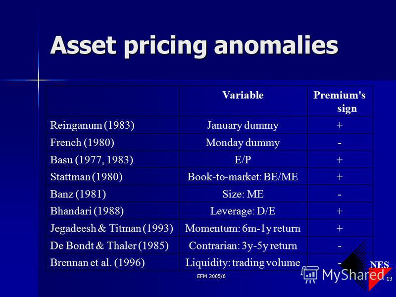 NES EFM 2005/6 13 Asset pricing anomalies VariablePremium's sign Reinganum (1983)January dummy+ French (1980)Monday dummy- Basu (1977, 1983)E/P+ Stattman (1980)Book-to-market: BE/ME+ Banz (1981)Size: ME- Bhandari (1988)Leverage: D/E+ Jegadeesh & Titm