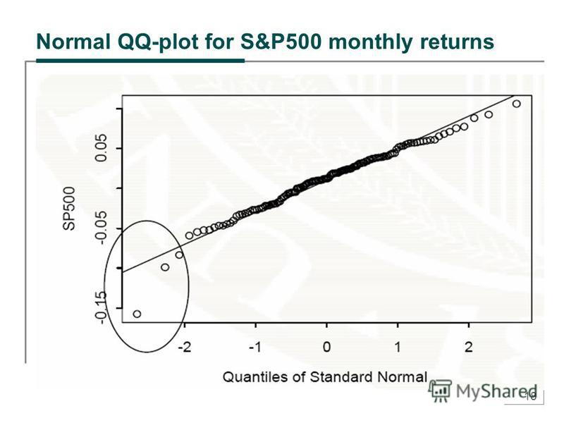 18 Normal QQ-plot for S&P500 monthly returns